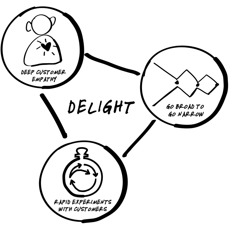DESIGN FOR DELIGHT – Intuit Labs